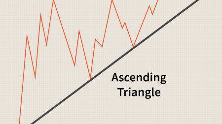 راهنمای تجارت الگوی مثلث در ExpertOption